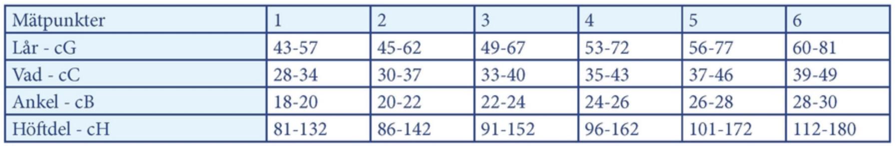 Mätpunkter för Gravidstrumpbyxa